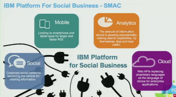 IBM SMAC